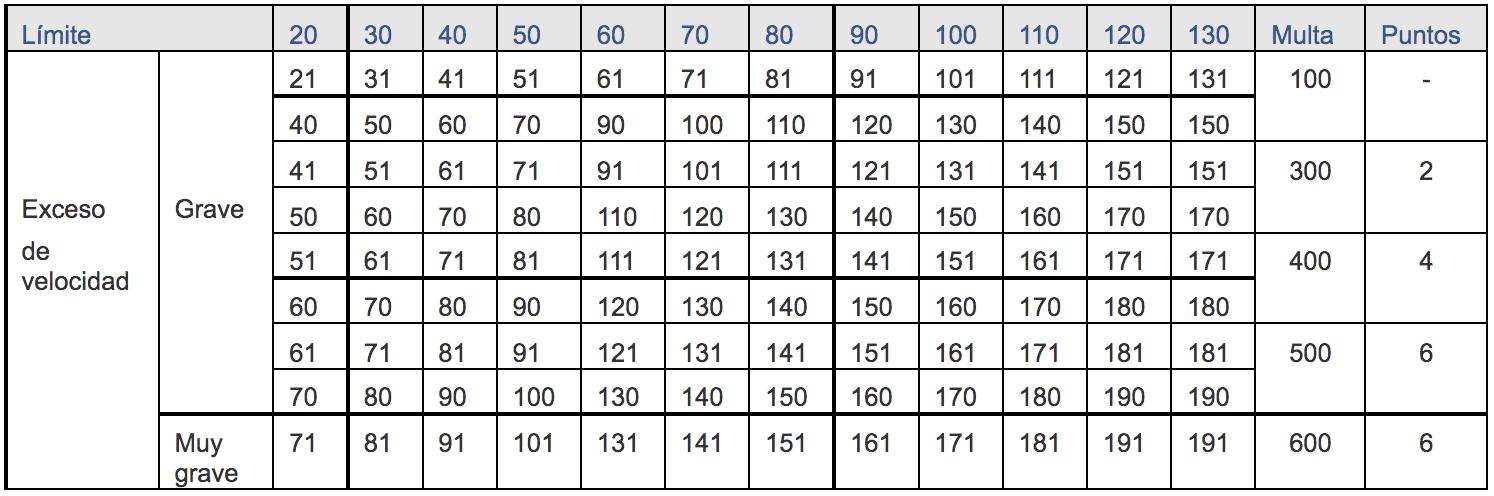 tabla sanciones velocidad
